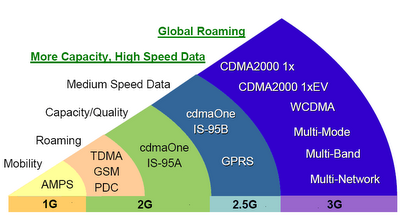 1g vs 2g vs 3g vs 4g vs 5g comparison differences and analysis