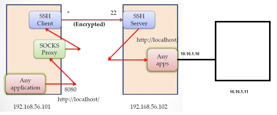 Access blocked computers with SSH tunneling port forwarding - Teqlog